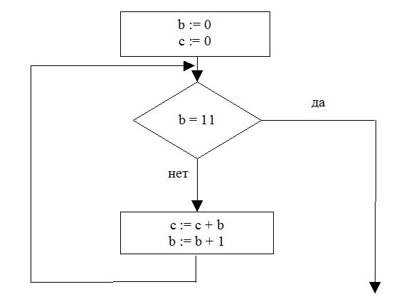 Задача A6 ЕГЭ по информатике