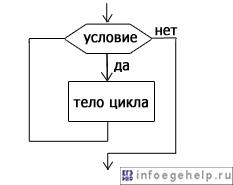 """блок-схема оператора цикла """"для"""""""