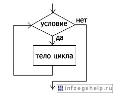 """блок-схема оператора цикла """"пока"""""""