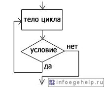 """блок-схема оператора цикла """"до тех пор"""" для языков программирования Бейсик, Си"""