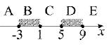 задача C1 ЕГЭ по информатике 2013 интервалы A, B, C, D, E