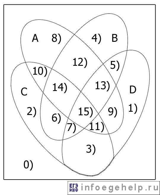Диаграмма Эйлера-Венна для