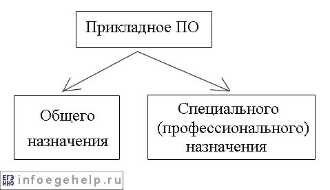 Классификация прикладного ПО